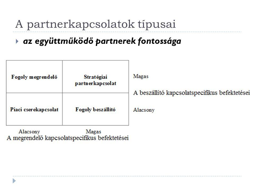 A partnerkapcsolatok típusai