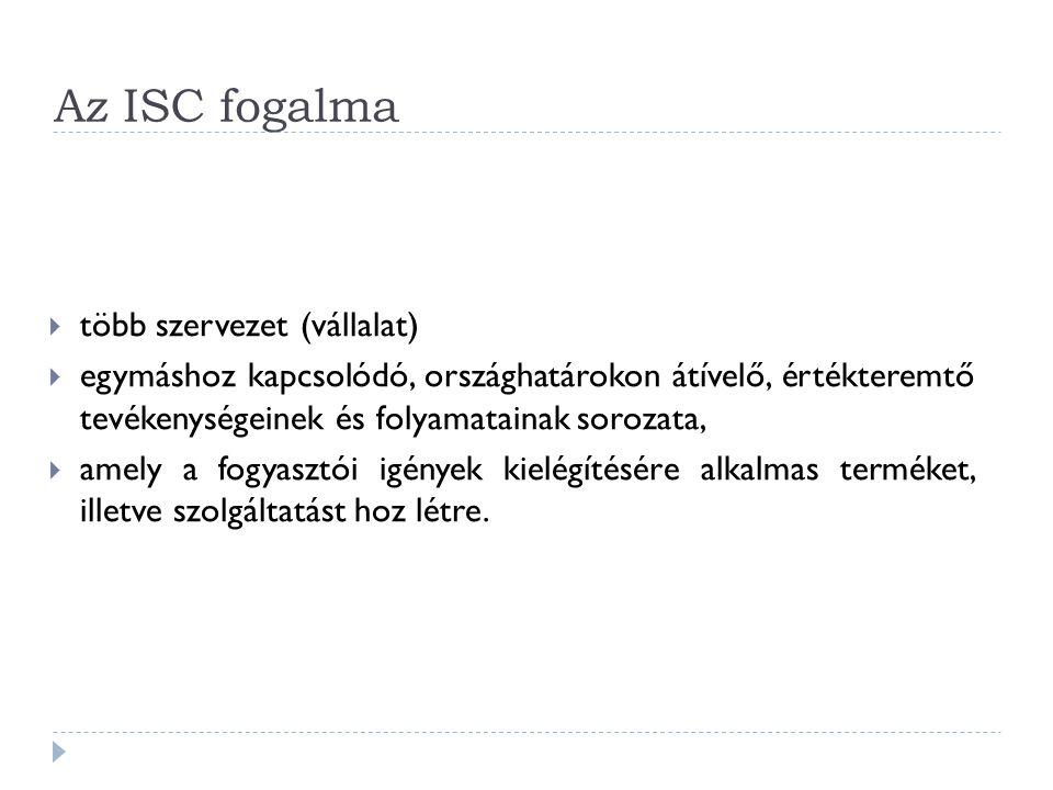 Az ISC fogalma több szervezet (vállalat)