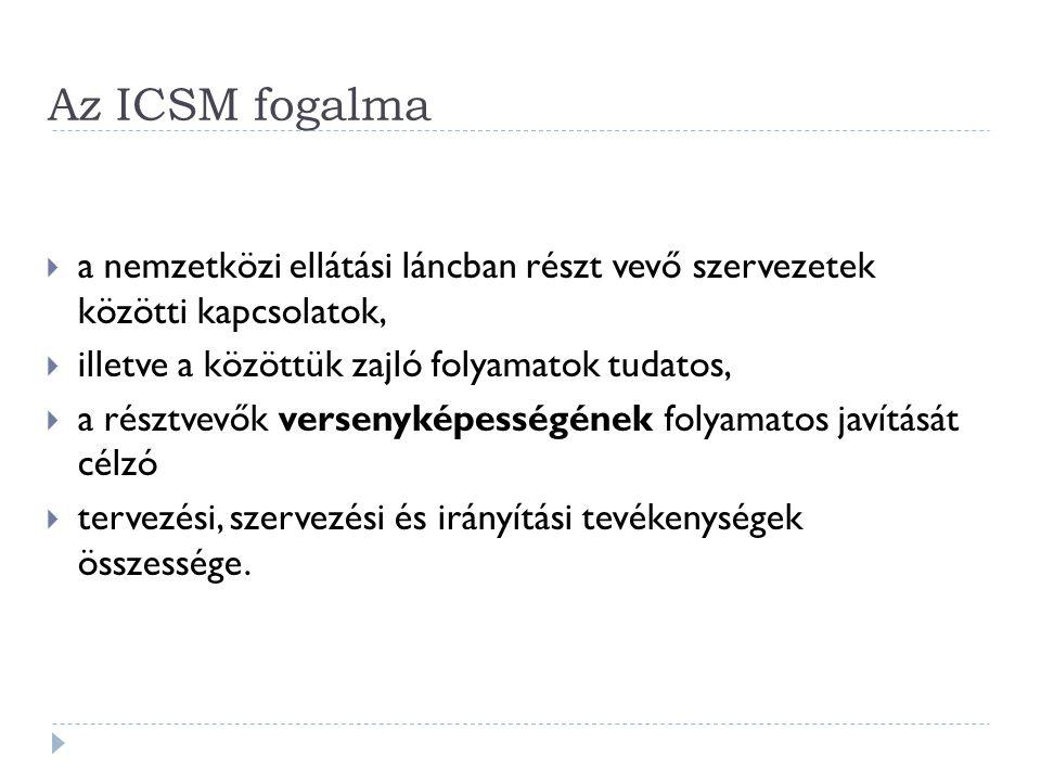 Az ICSM fogalma a nemzetközi ellátási láncban részt vevő szervezetek közötti kapcsolatok, illetve a közöttük zajló folyamatok tudatos,