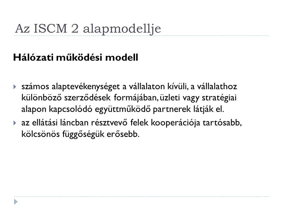 Az ISCM 2 alapmodellje Hálózati működési modell