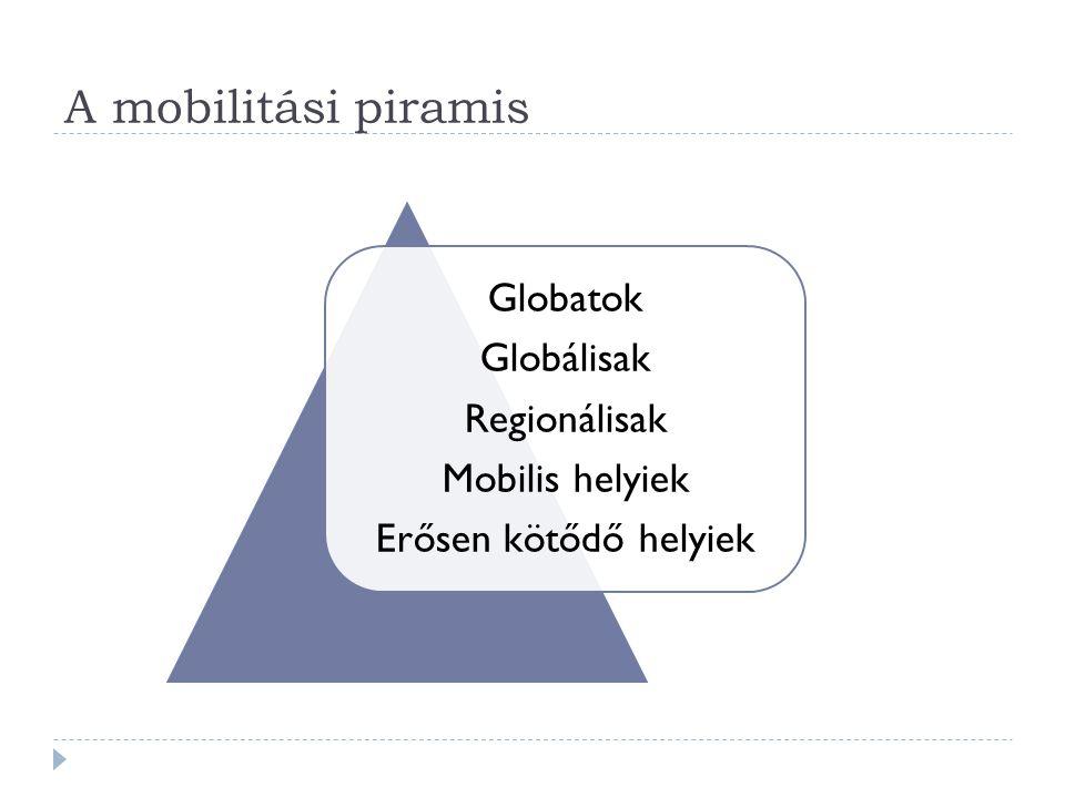A mobilitási piramis Globatok Globálisak Regionálisak Mobilis helyiek