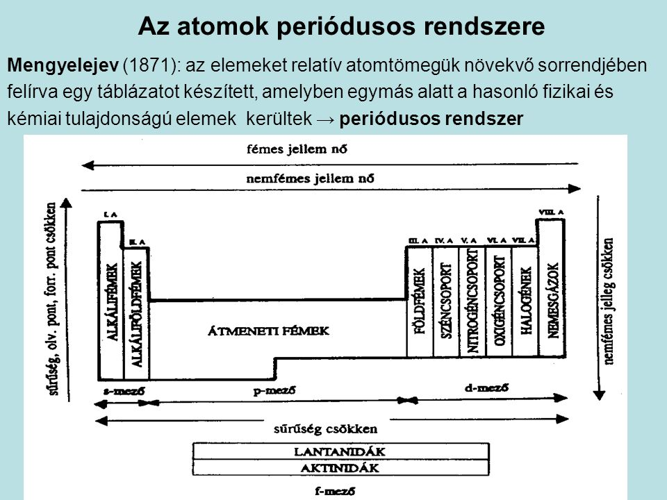 Az atomok periódusos rendszere