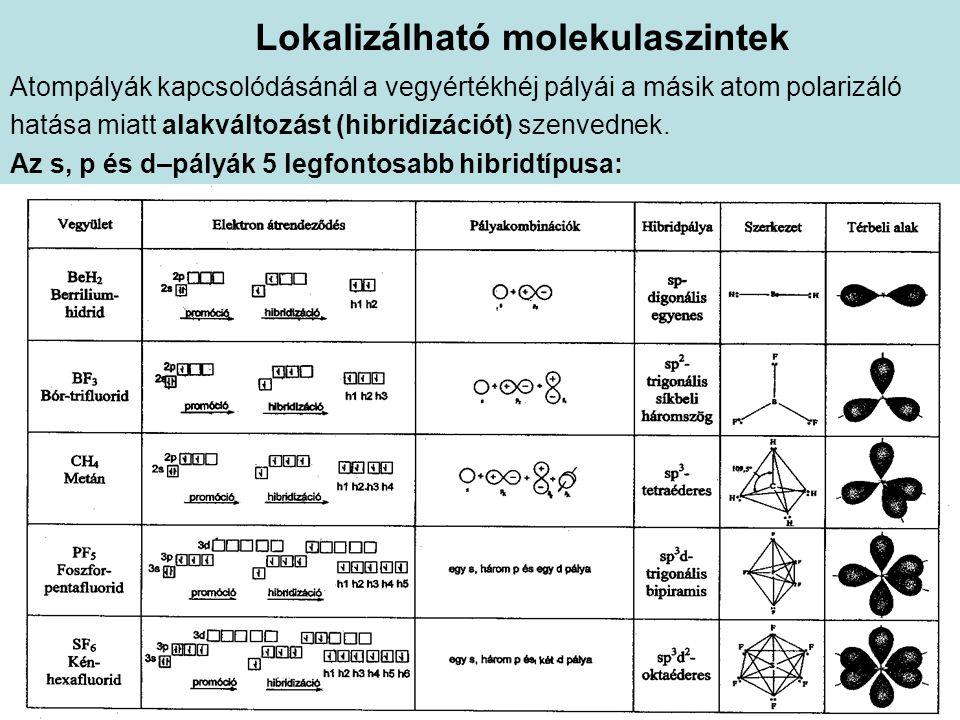 Lokalizálható molekulaszintek