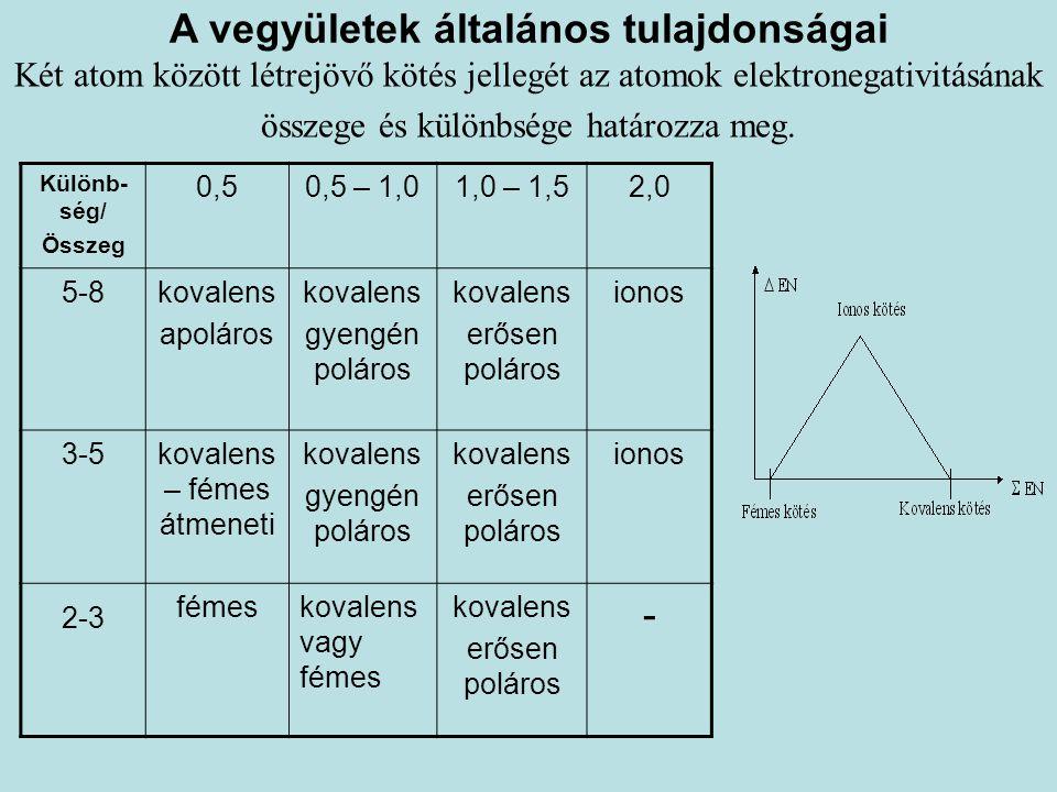 A vegyületek általános tulajdonságai