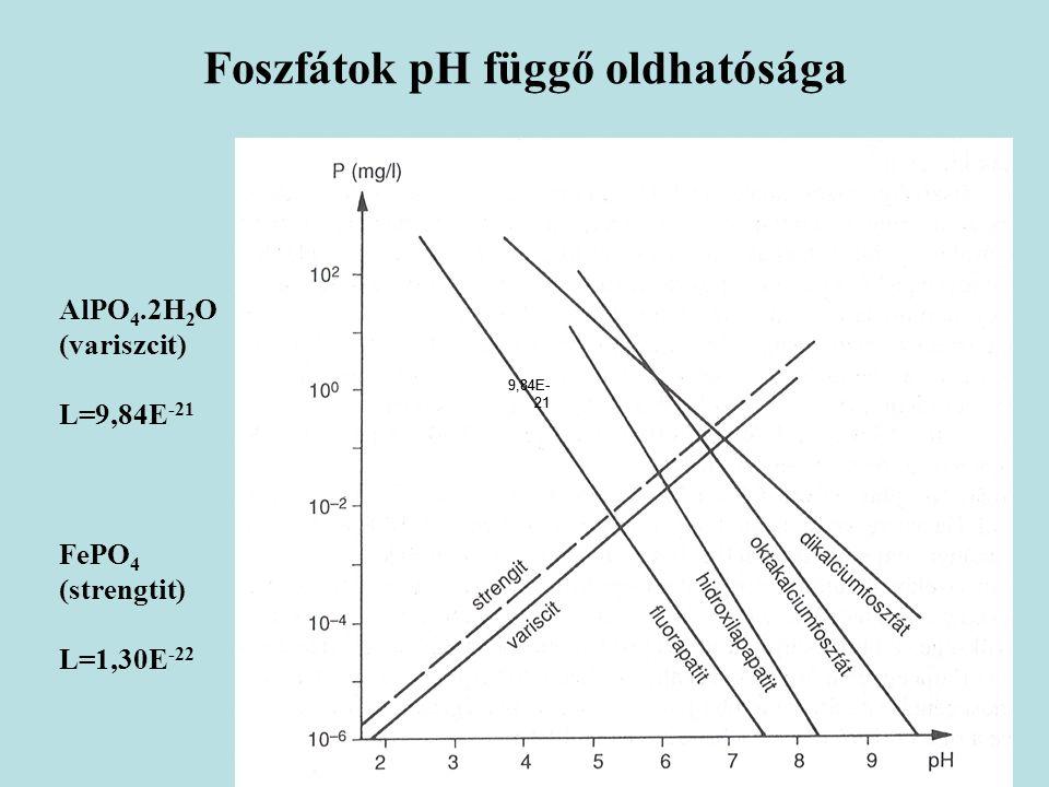 Foszfátok pH függő oldhatósága