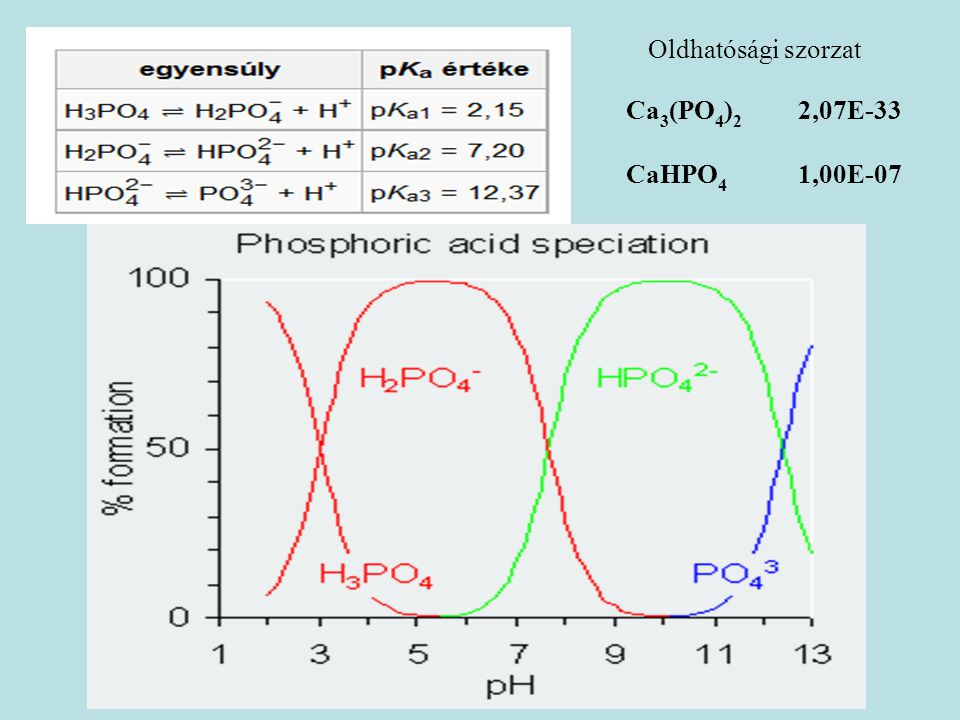 Oldhatósági szorzat Ca3(PO4)2 2,07E-33 CaHPO4 1,00E-07