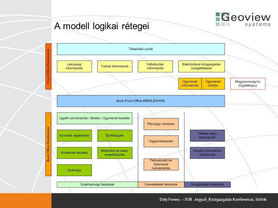 A modell logikai rétegei
