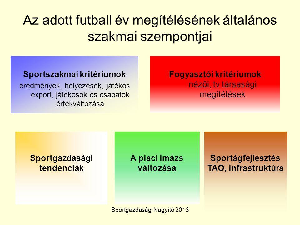 Az adott futball év megítélésének általános szakmai szempontjai