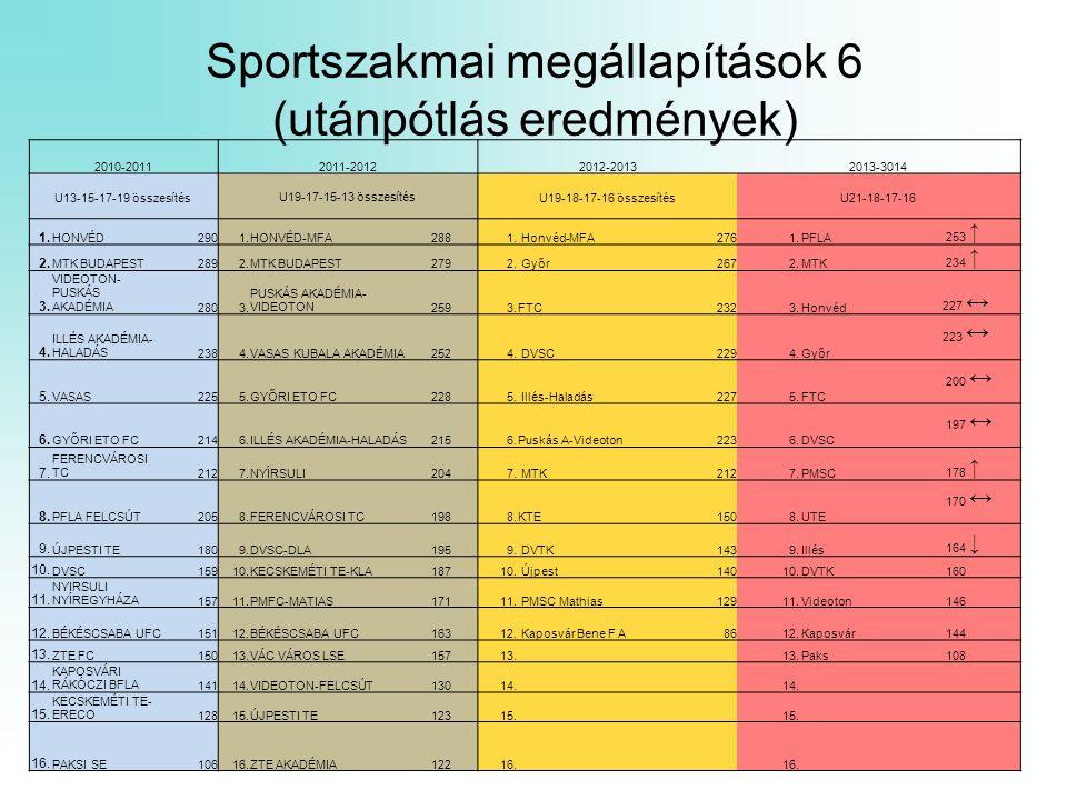 Sportszakmai megállapítások 6 (utánpótlás eredmények)