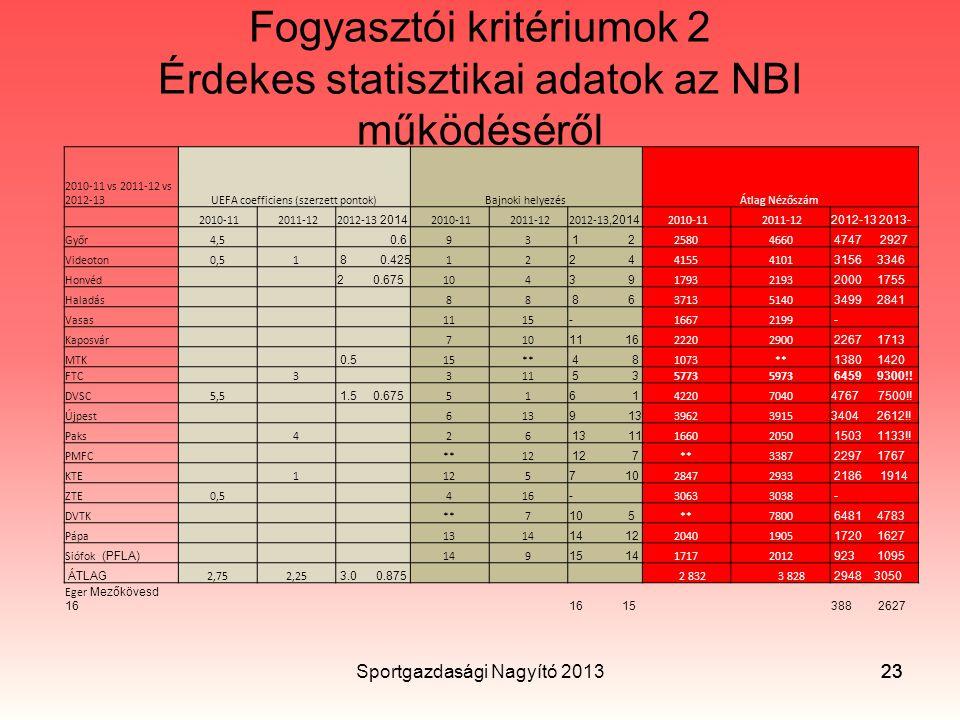 Fogyasztói kritériumok 2 Érdekes statisztikai adatok az NBI működéséről