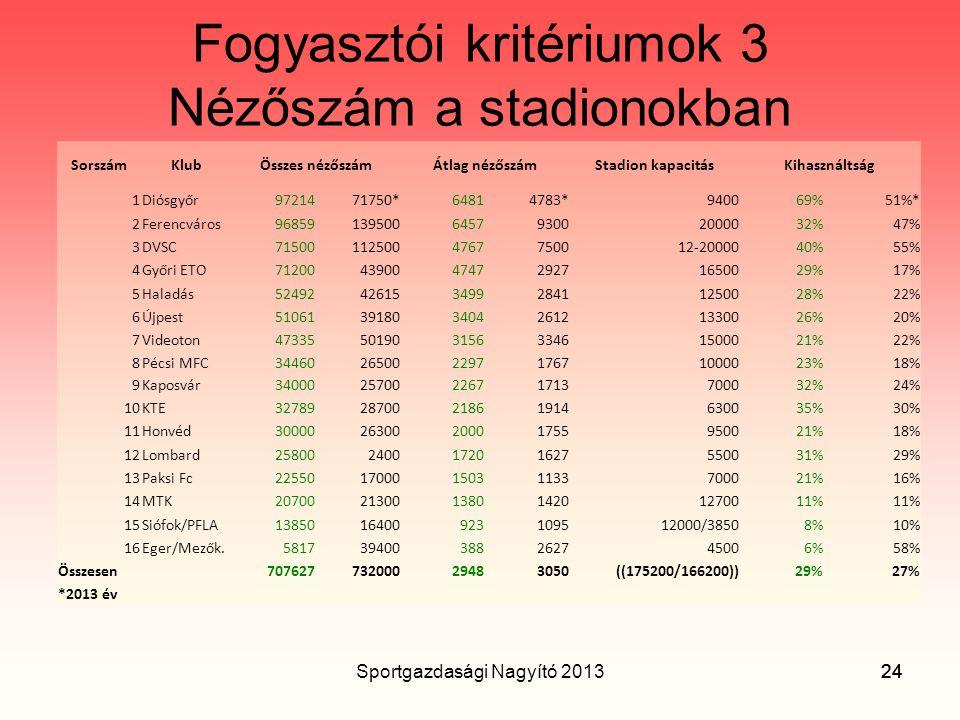 Fogyasztói kritériumok 3 Nézőszám a stadionokban
