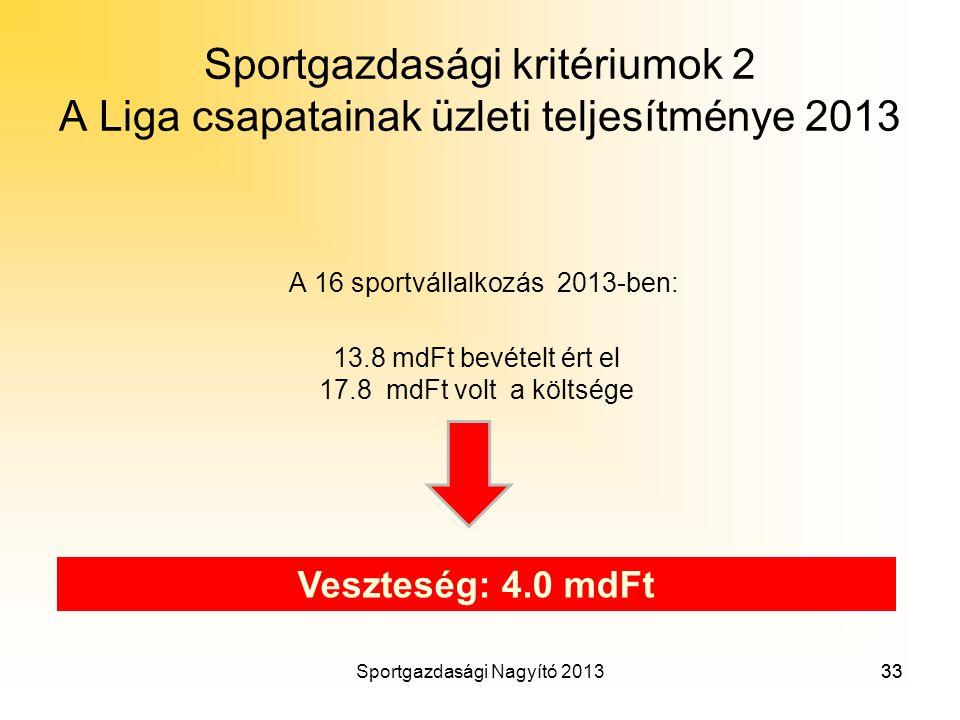 Sportgazdasági kritériumok 2 A Liga csapatainak üzleti teljesítménye 2013