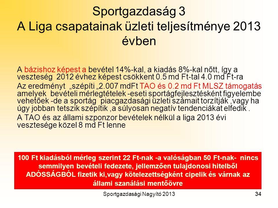 Sportgazdaság 3 A Liga csapatainak üzleti teljesítménye 2013 évben