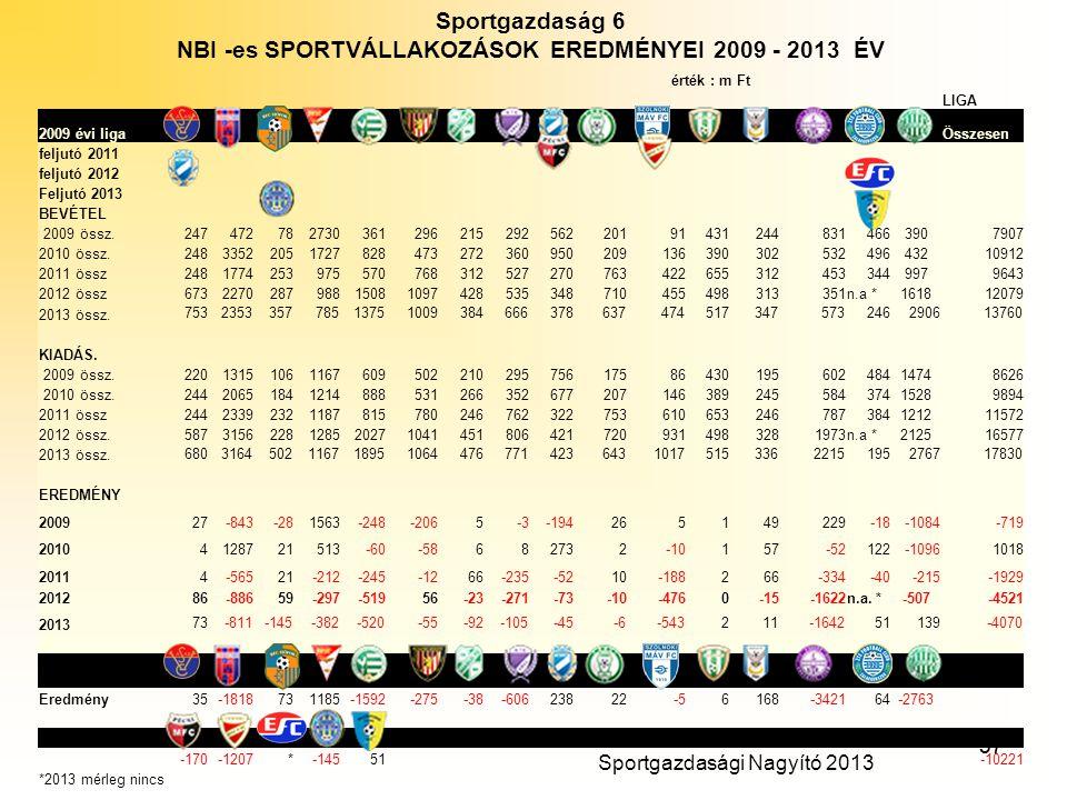 NBI -es SPORTVÁLLAKOZÁSOK EREDMÉNYEI 2009 - 2013 ÉV