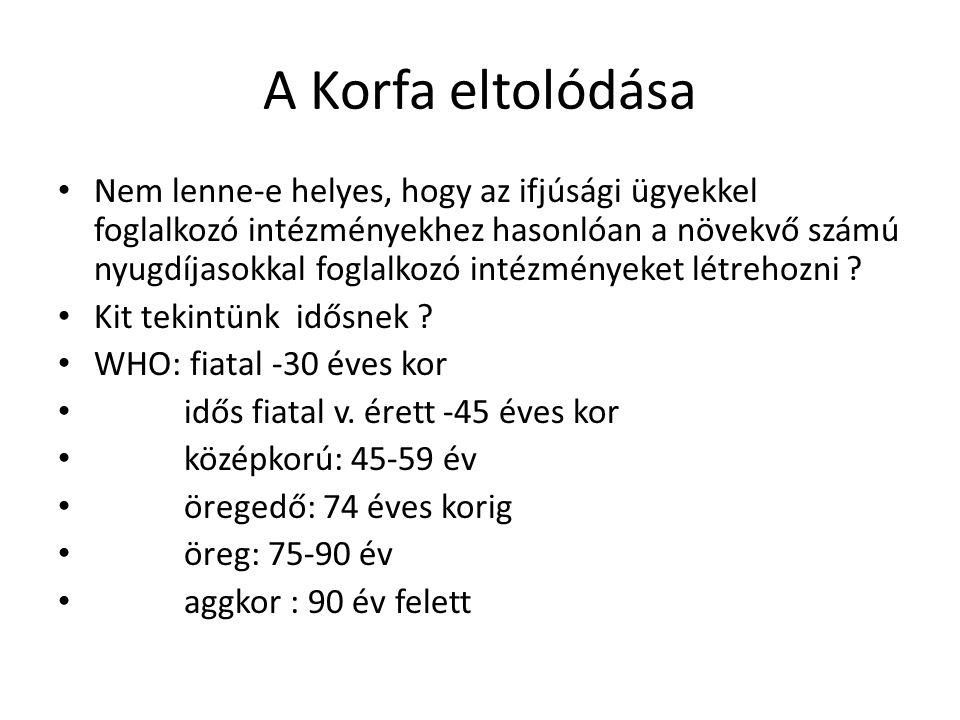 A Korfa eltolódása