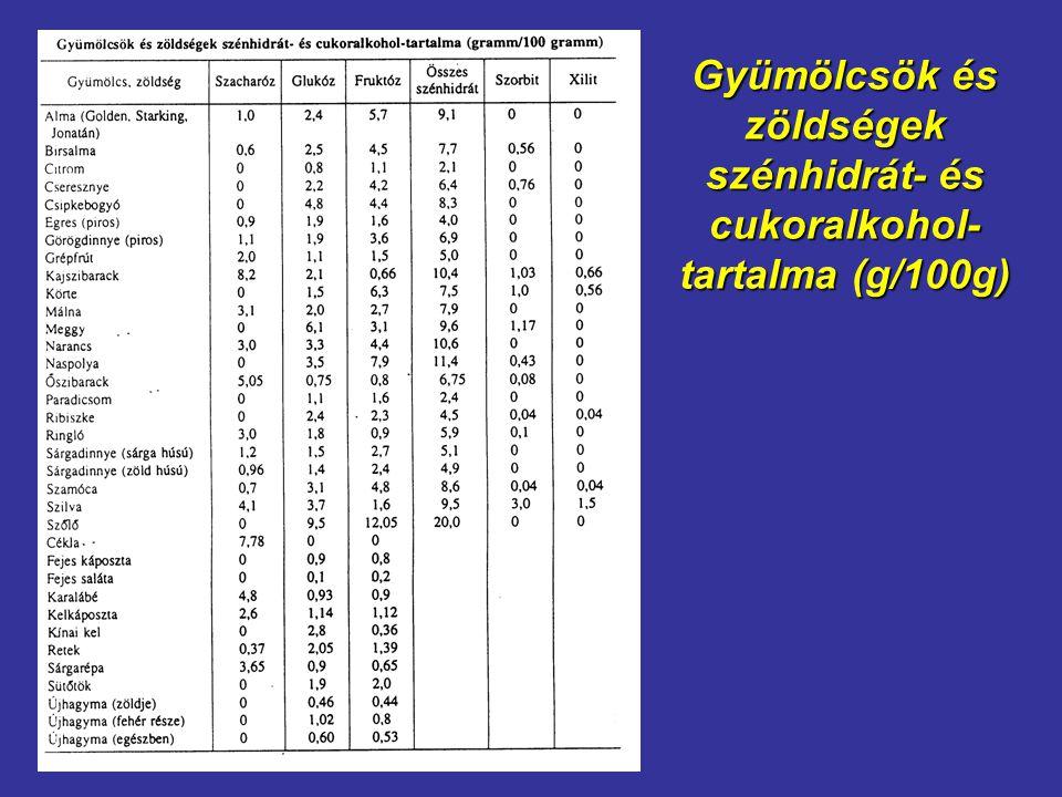 Gyümölcsök és zöldségek szénhidrát- és cukoralkohol-tartalma (g/100g)