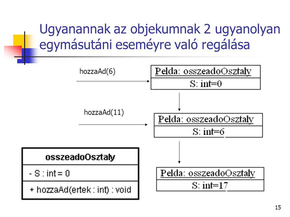 Ugyanannak az objekumnak 2 ugyanolyan egymásutáni eseméyre való regálása
