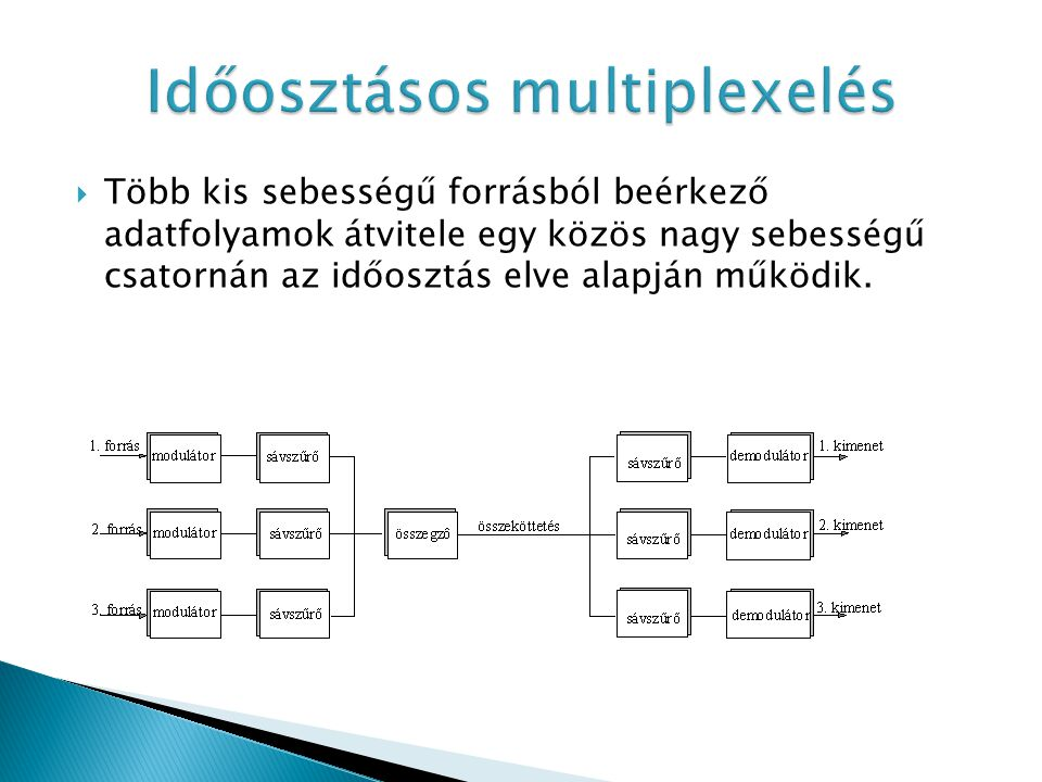 Időosztásos multiplexelés