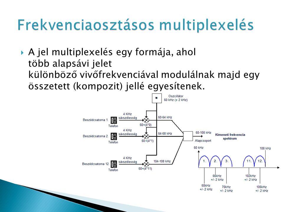 Frekvenciaosztásos multiplexelés