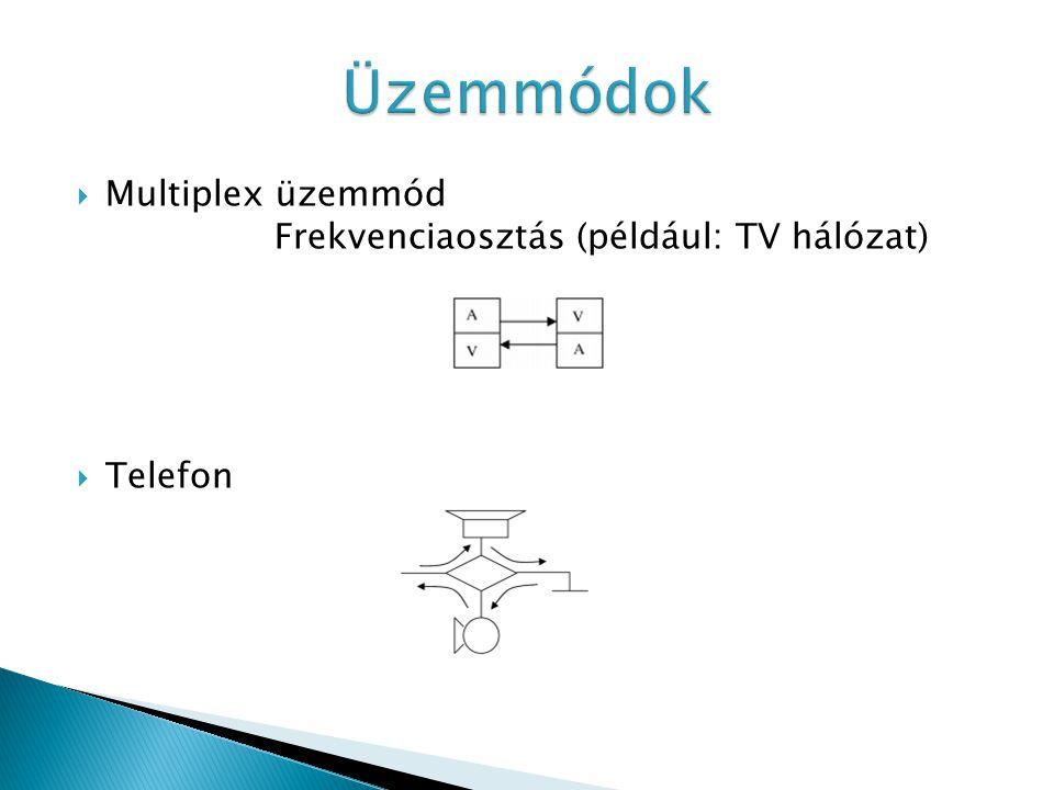 Üzemmódok Multiplex üzemmód Frekvenciaosztás (például: TV hálózat)