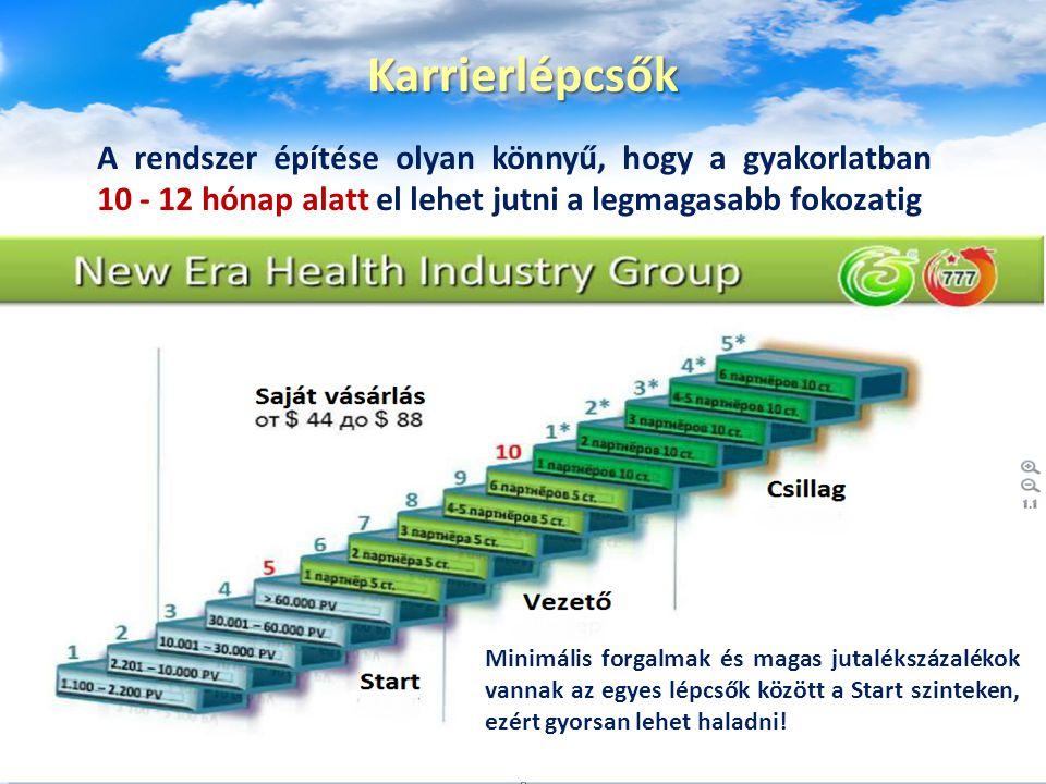 Karrierlépcsők A rendszer építése olyan könnyű, hogy a gyakorlatban 10 - 12 hónap alatt el lehet jutni a legmagasabb fokozatig.
