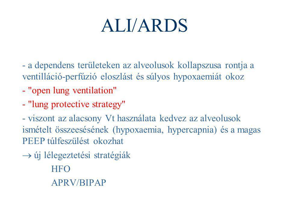 ALI/ARDS - a dependens területeken az alveolusok kollapszusa rontja a ventilláció-perfúzió eloszlást és súlyos hypoxaemiát okoz.