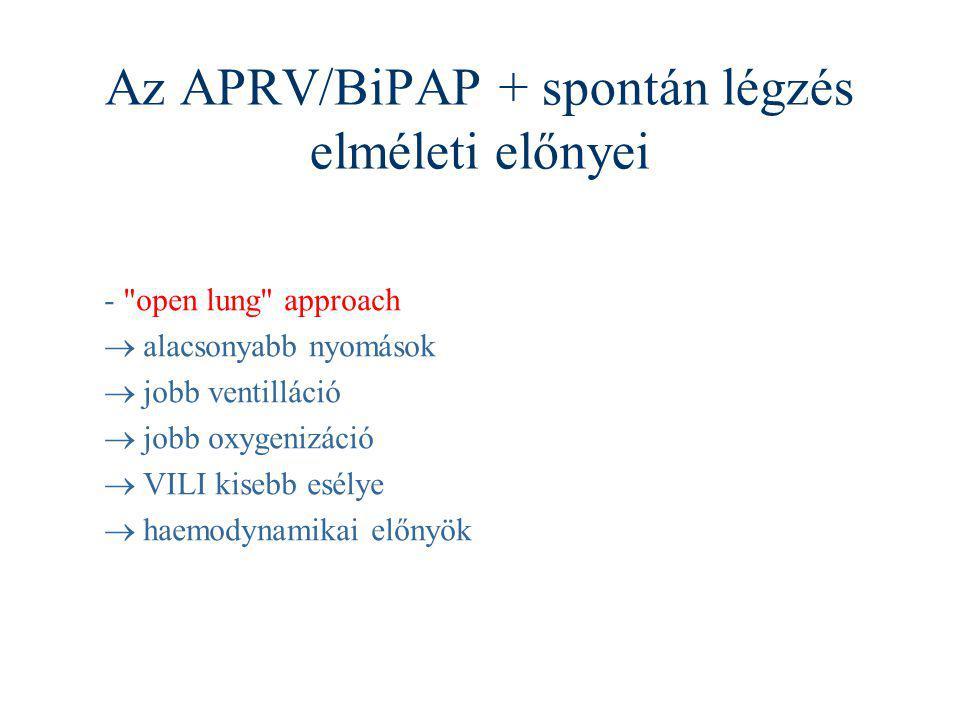 Az APRV/BiPAP + spontán légzés elméleti előnyei