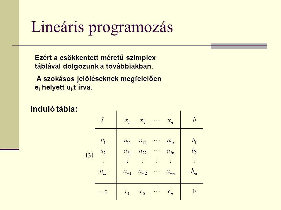 Lineáris programozás Induló tábla: