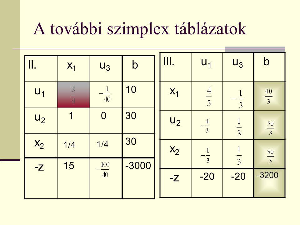 A további szimplex táblázatok