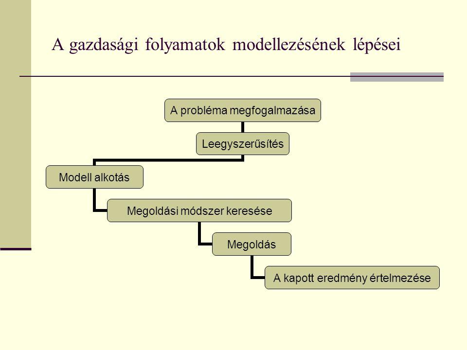 A gazdasági folyamatok modellezésének lépései