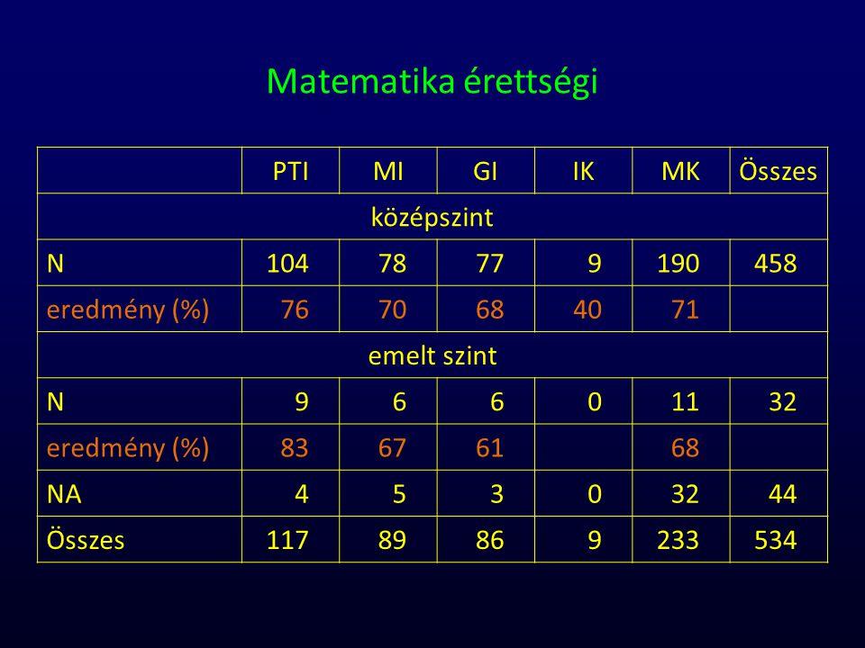 Matematika érettségi PTI MI GI IK MK Összes középszint N 104 78 77 9