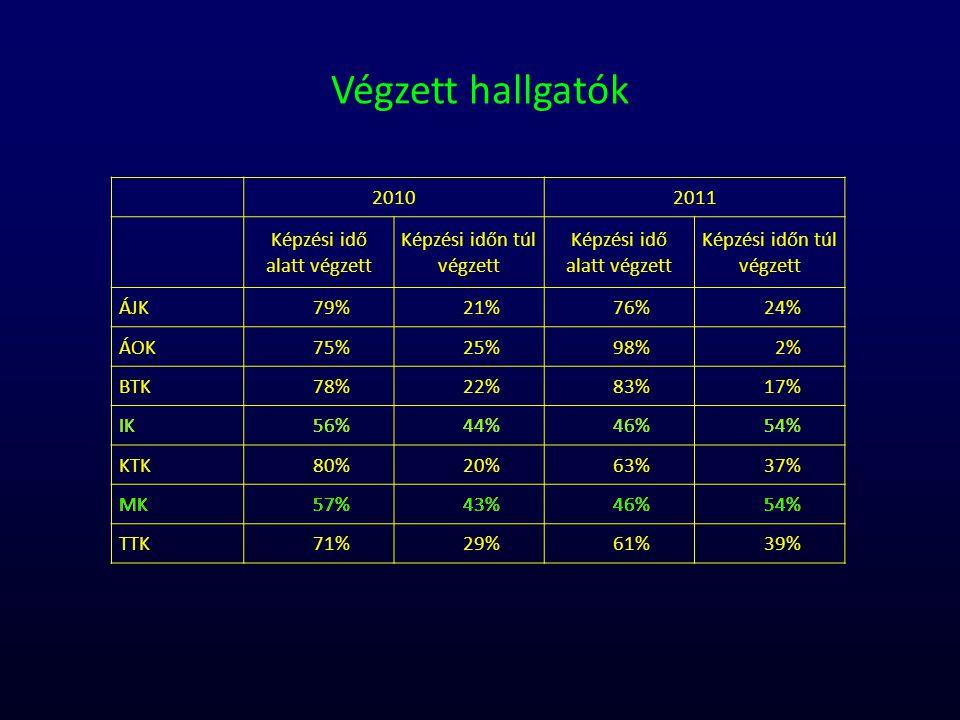 Végzett hallgatók 2010 2011 Képzési idő alatt végzett