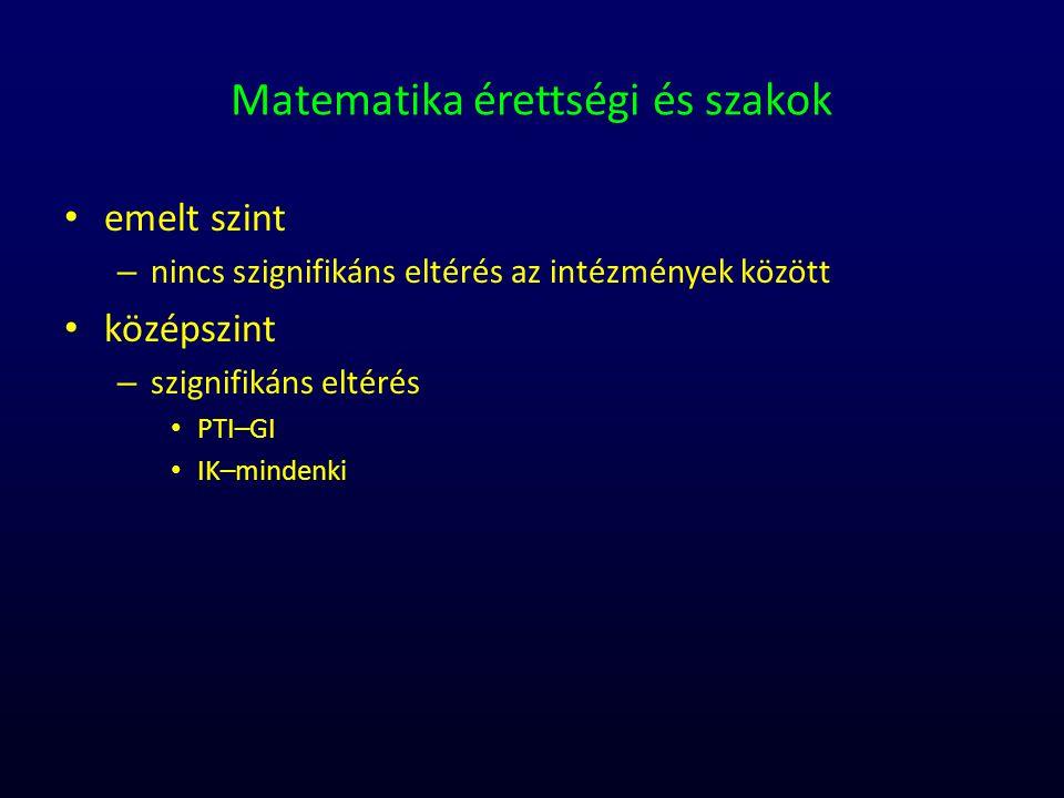 Matematika érettségi és szakok