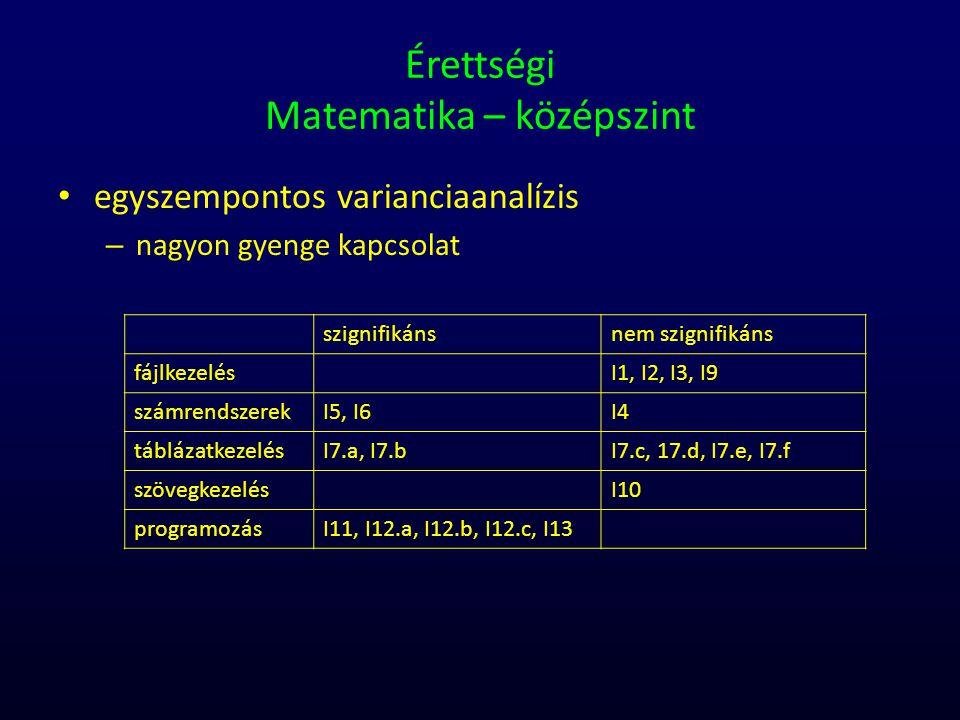 Érettségi Matematika – középszint