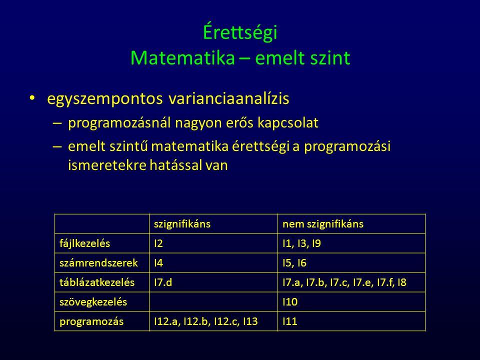 Érettségi Matematika – emelt szint