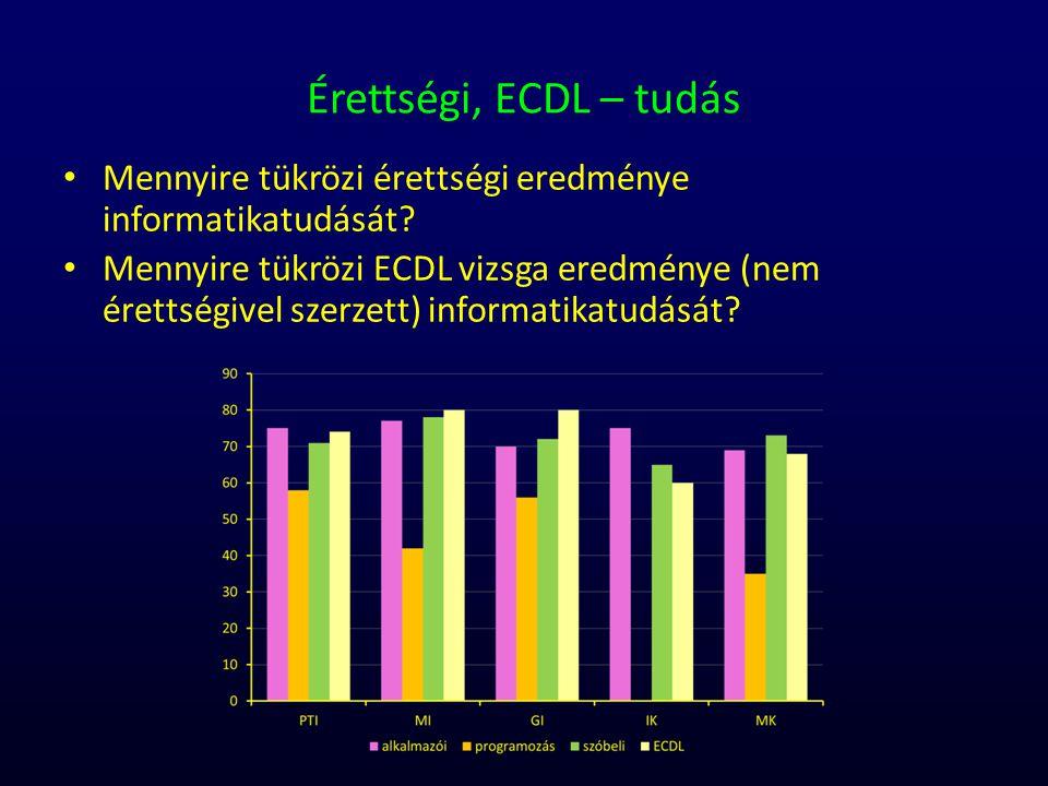 Érettségi, ECDL – tudás Mennyire tükrözi érettségi eredménye informatikatudását