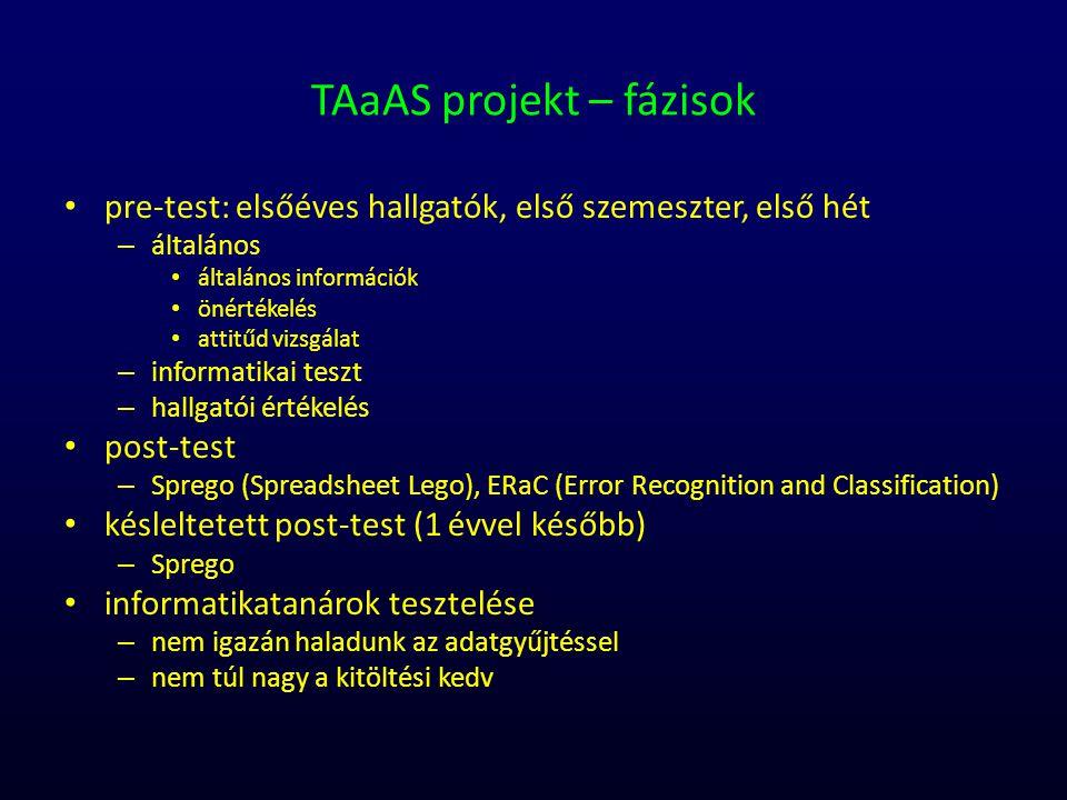 TAaAS projekt – fázisok