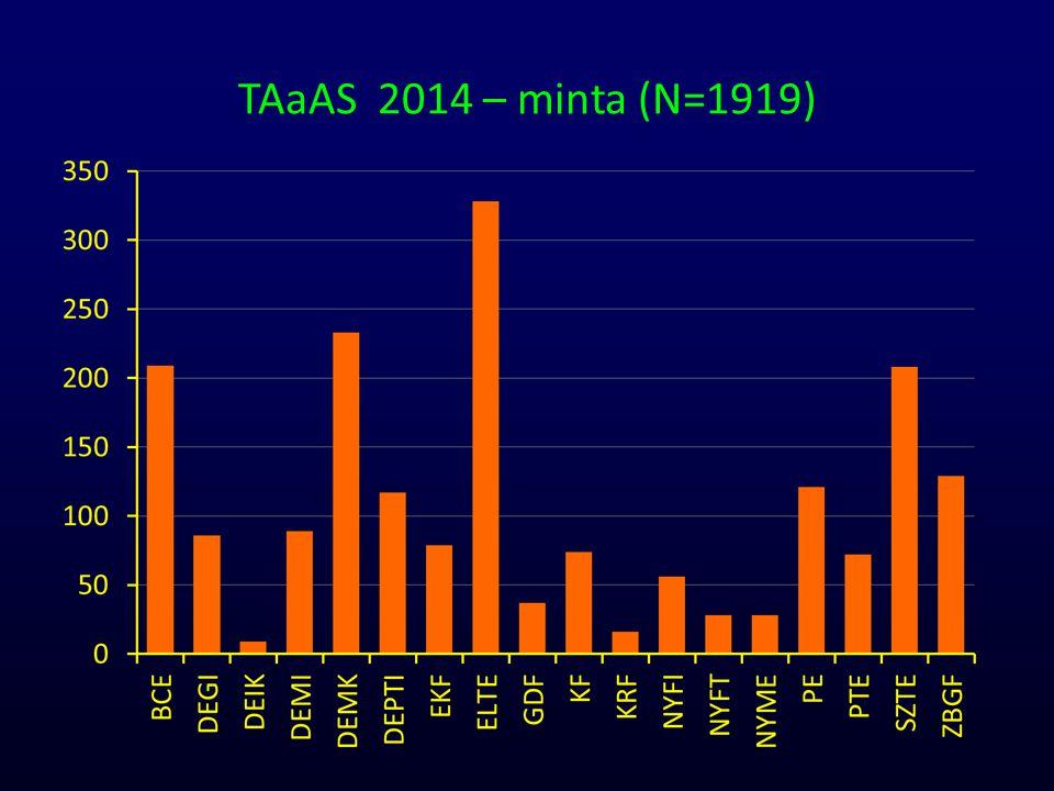 TAaAS 2014 – minta (N=1919)
