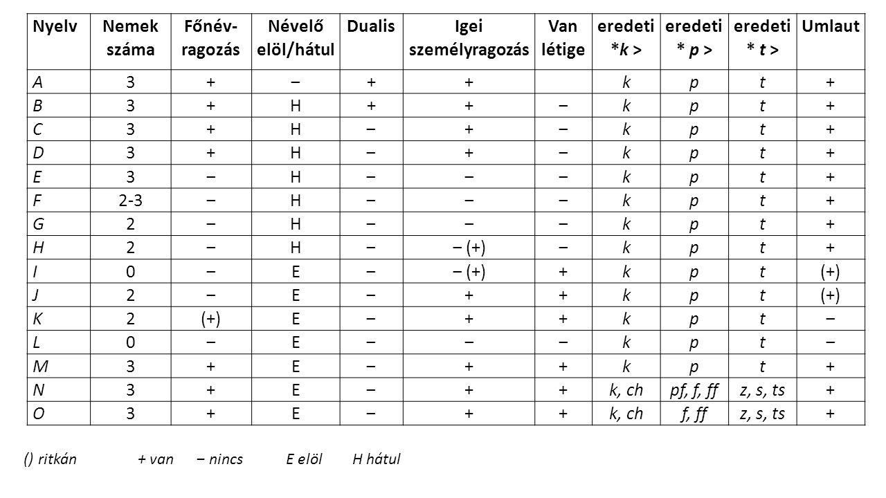 Nyelv Nemek száma Főnév-ragozás Névelő elöl/hátul Dualis