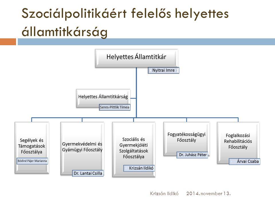 Szociálpolitikáért felelős helyettes államtitkárság