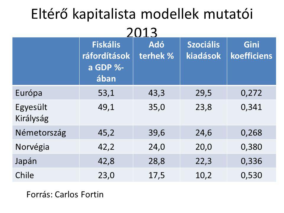 Eltérő kapitalista modellek mutatói 2013