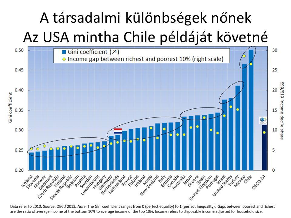A társadalmi különbségek nőnek Az USA mintha Chile példáját követné