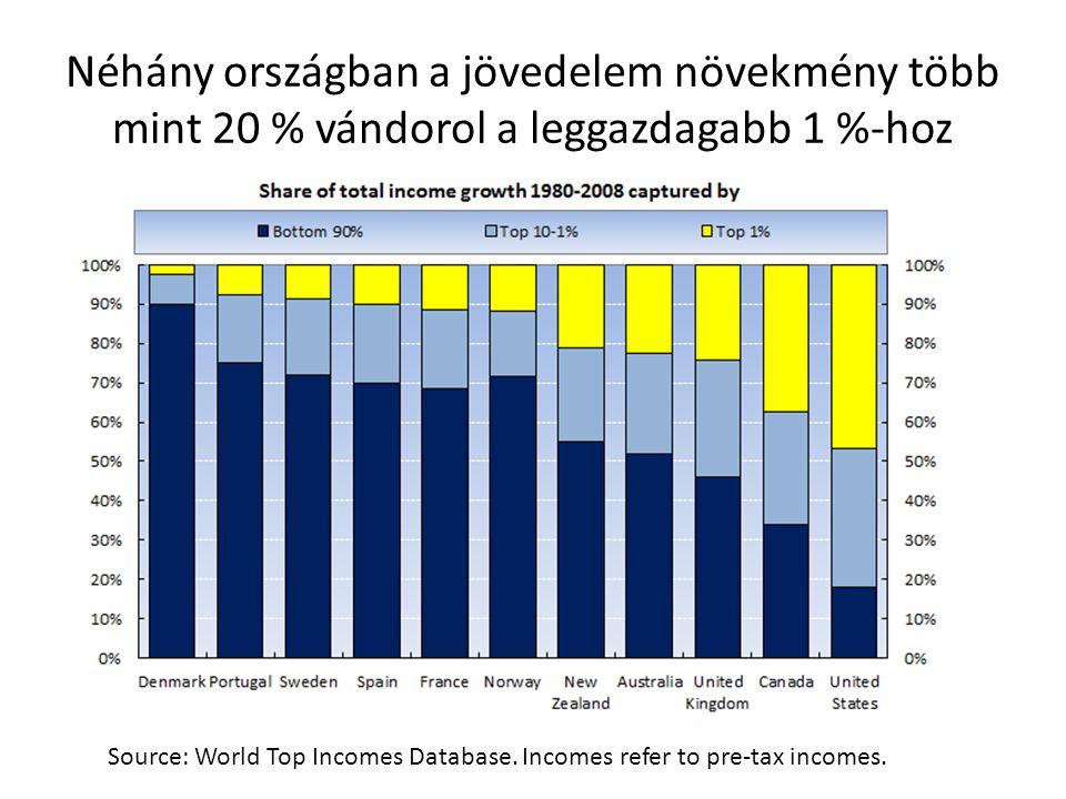 Néhány országban a jövedelem növekmény több mint 20 % vándorol a leggazdagabb 1 %-hoz