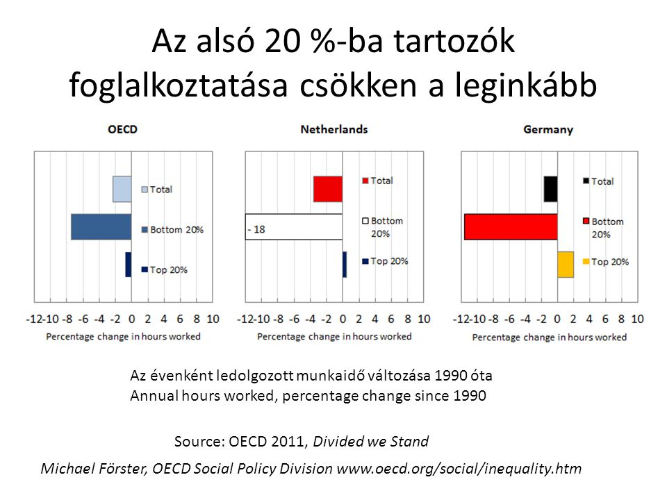 Az alsó 20 %-ba tartozók foglalkoztatása csökken a leginkább