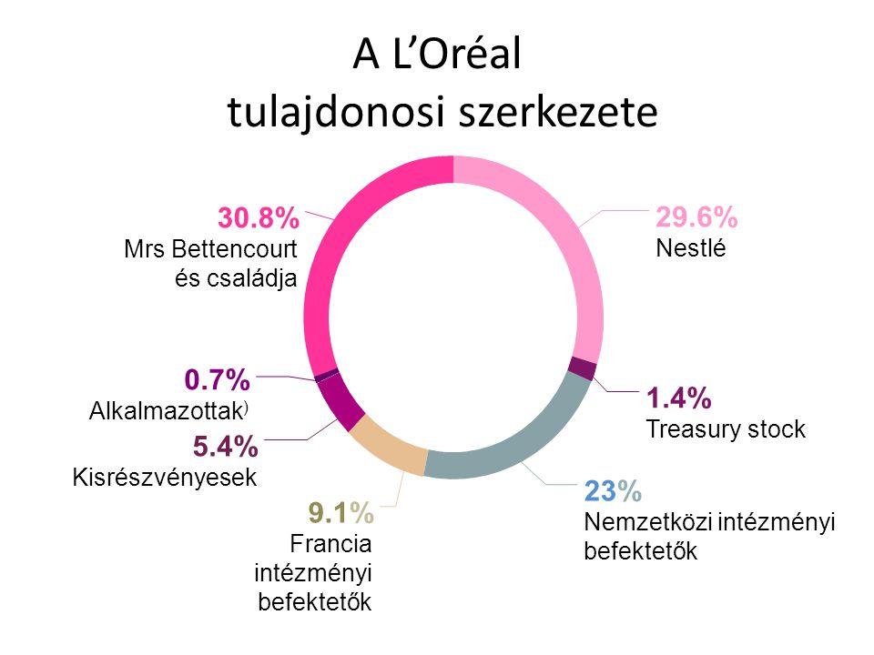 A L'Oréal tulajdonosi szerkezete