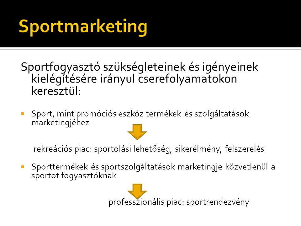 Sportmarketing Sportfogyasztó szükségleteinek és igényeinek kielégítésére irányul cserefolyamatokon keresztül: