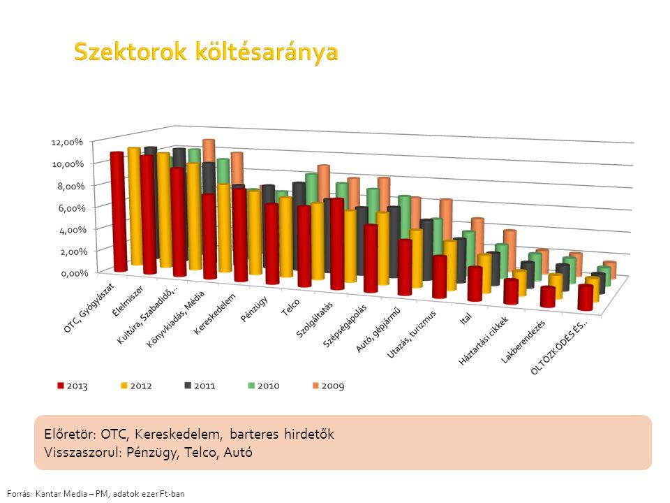 Szektorok költésaránya
