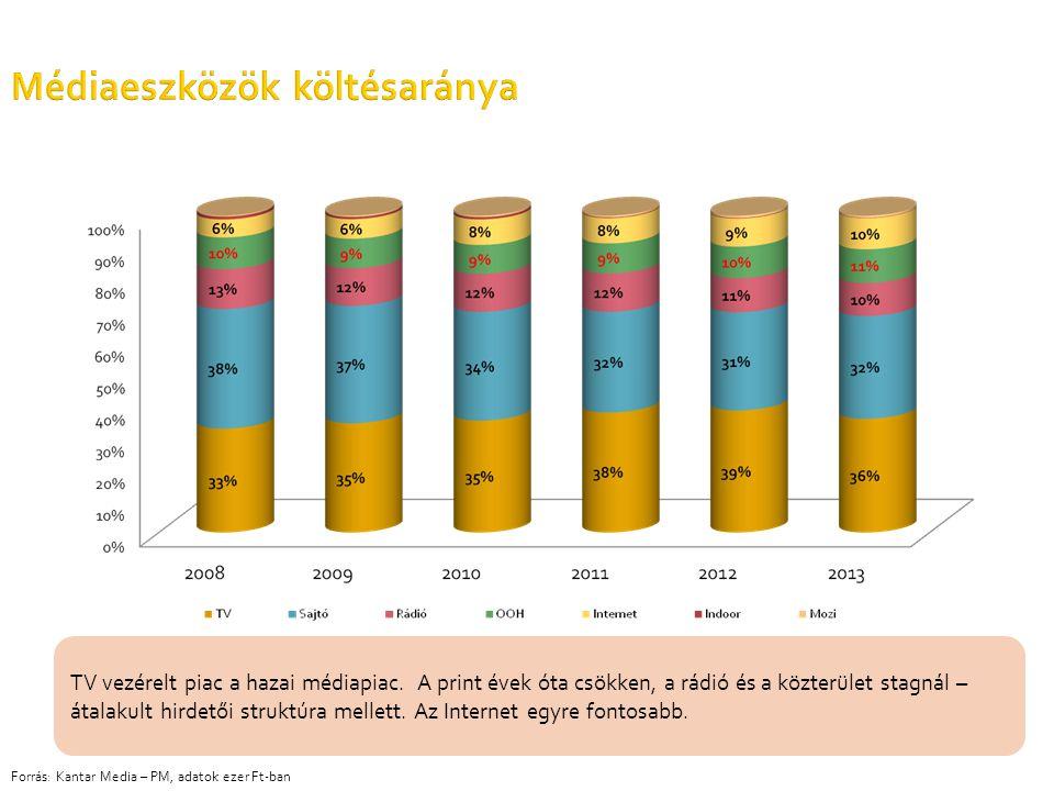 Médiaeszközök költésaránya