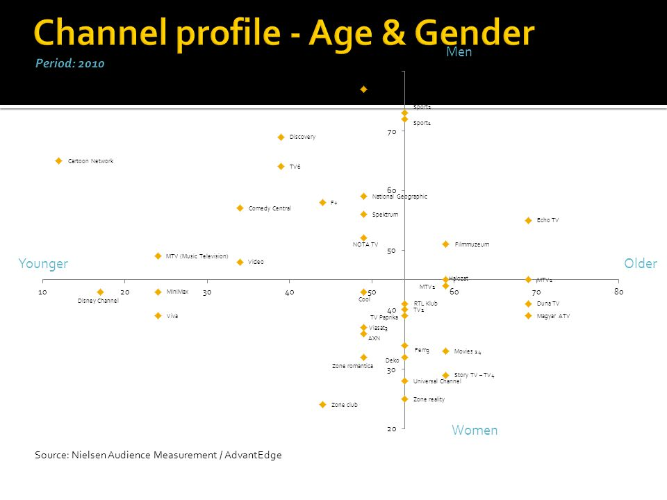 Channel profile - Age & Gender Period: 2010