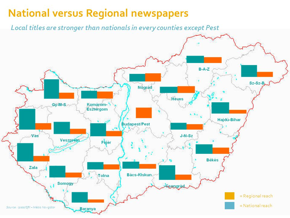 National versus Regional newspapers
